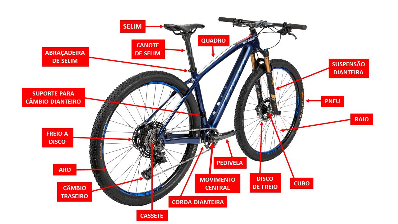 partes da bicicleta